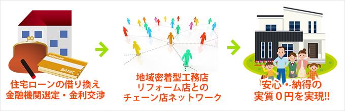 アーバンサービスの¥0円リフォーム